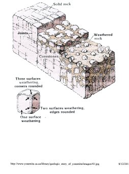core-stone formation